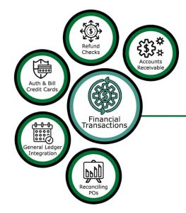 Financial Transactions Diagram