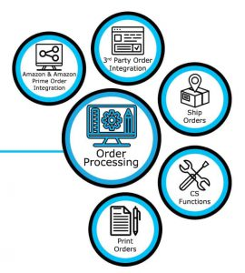 Order Processing Diagram