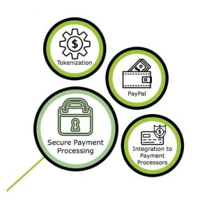 Secure Payment Processing Diagram