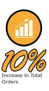 Fahrneys Spotlight Results Total Orders