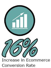 16% Increase in Ecommerce Conversion Rate
