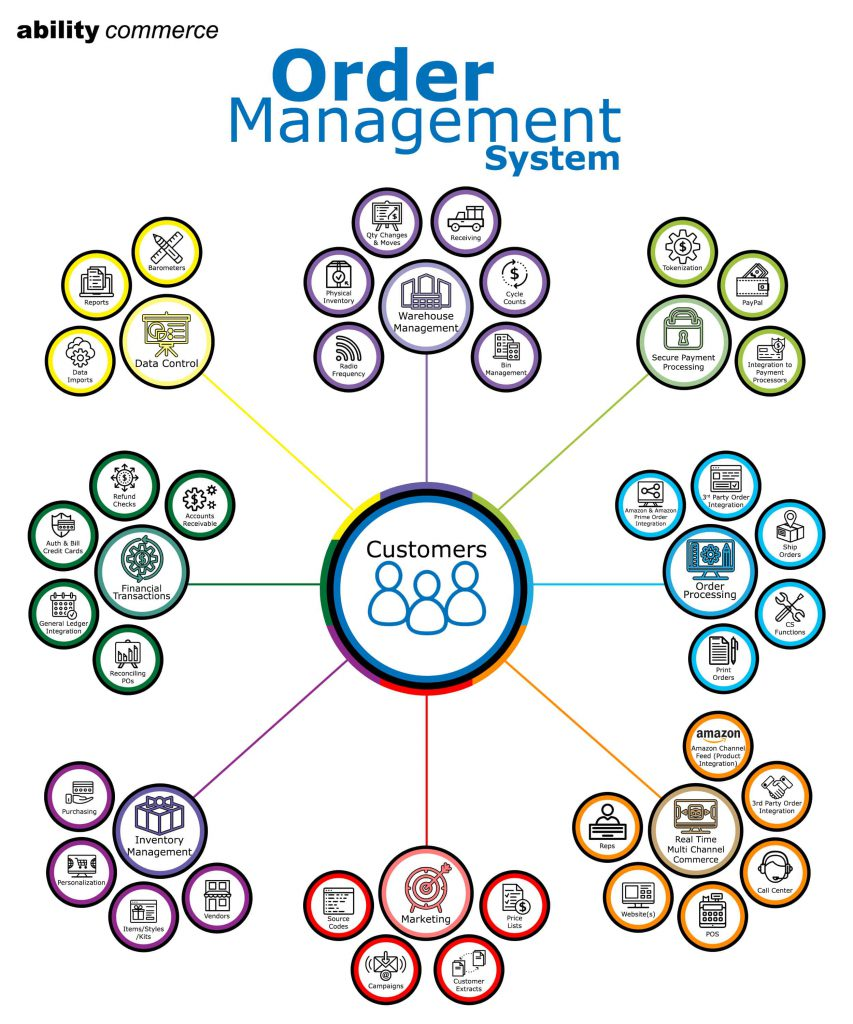 What is an Order Management System Diagram
