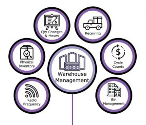 Warehouse Management Diagram